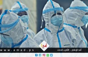 """صحة غزة: (154) إصابة جديدة بـ""""كورونا"""" خلال 24 ساعة في القطاع"""