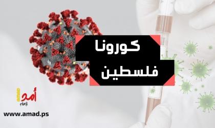 """الصحة الفلسطينية: تسجيل 173 إصابة جديدة بفيروس """"كورونا"""""""